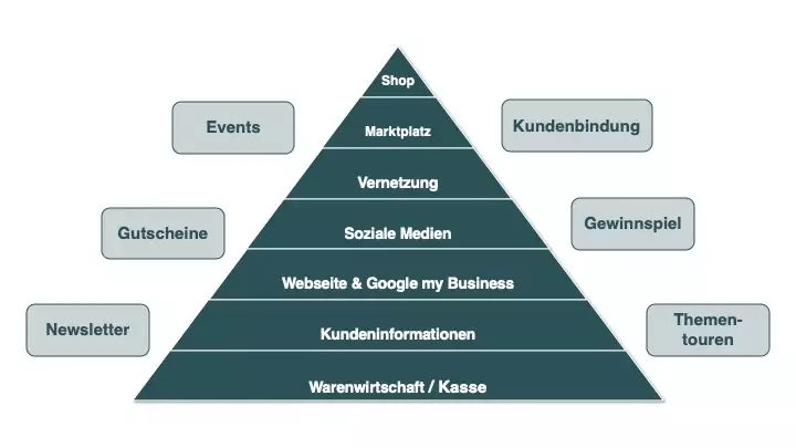 Veranstaltung: Die Pyramide der Bedürfnisse