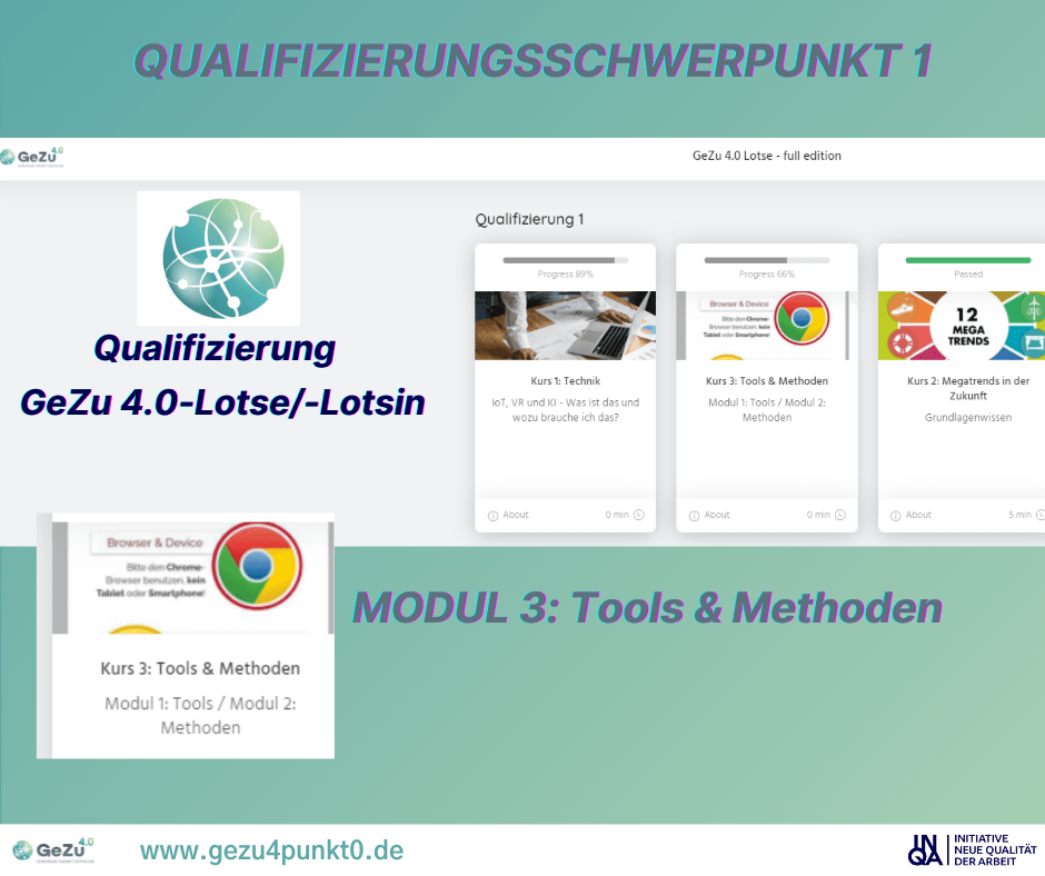 Die GeZu 4.0 – Lotsen-Qualifizierung Q1 – Modul 3: Changemanagement